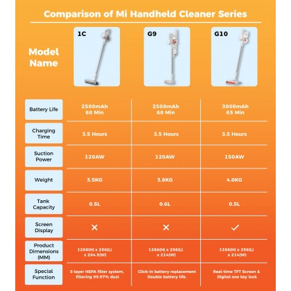 Xiaomi Mi Handheld Vacuum With Mop Cleaner G10 TFT Color Screen Display Global Version